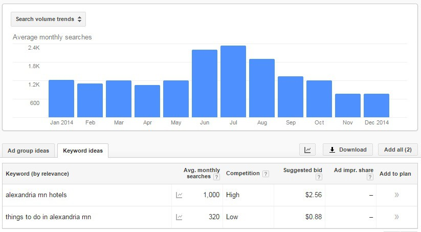 SEO 101 - Google keyword planner tool