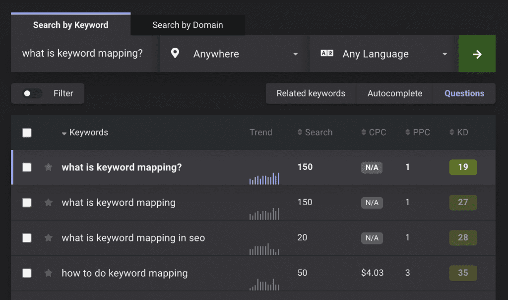 Example of keyword mapping for FAQ content