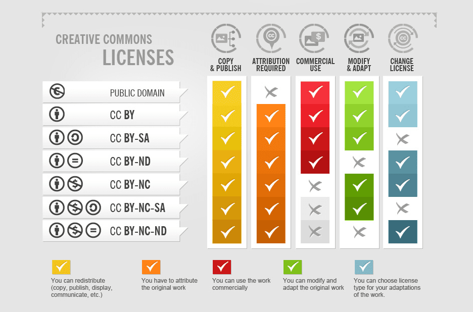 Creative Commons Licenses chart