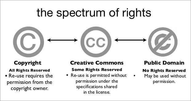 The spectrum of rights - copyright, creative commons, public domain